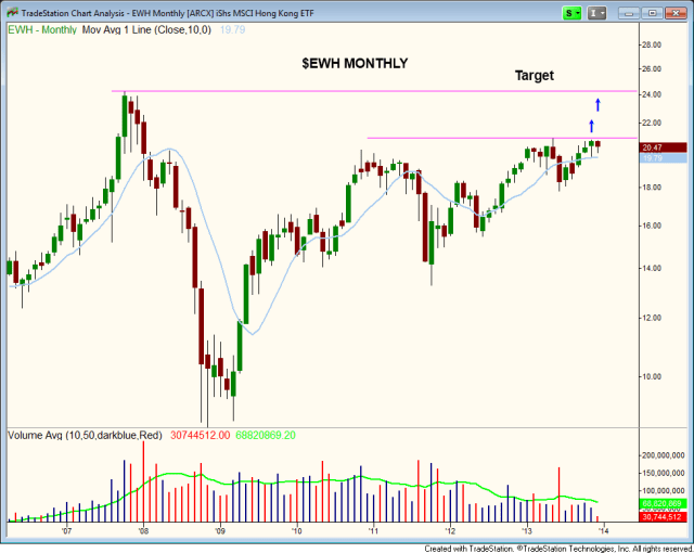 $EWH monthly BREAKOUT