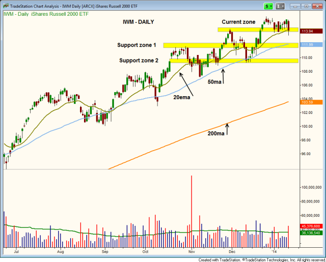 $IWM support levels