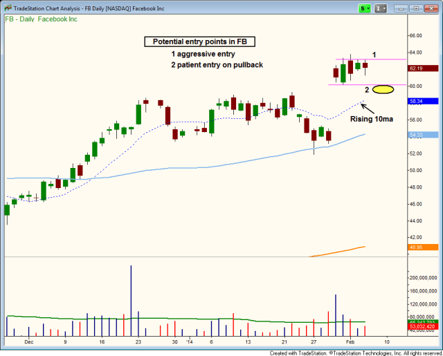 $BREAKOUT OR PULLBACK ENTRY