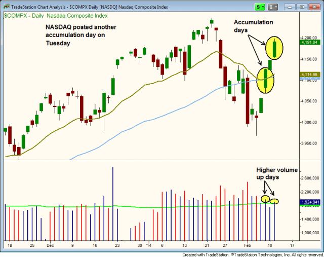 $NASDAQ ACCUMULATION DAY