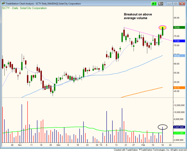 $SCTY BREAKOUT TO NEW HIGHS