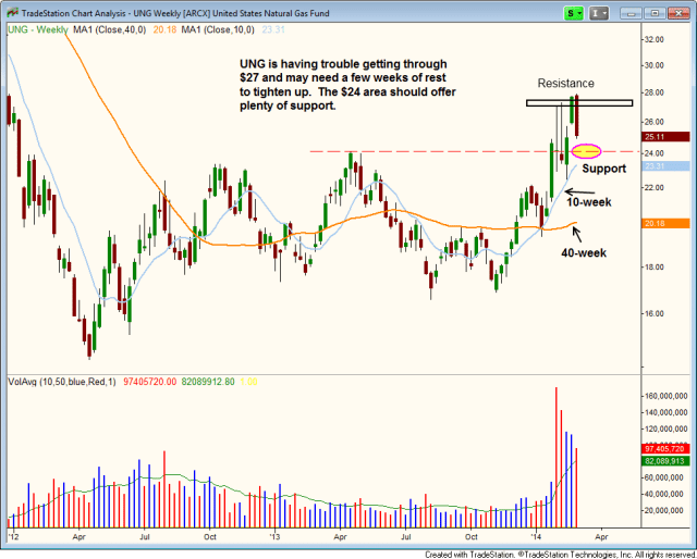 $UNG pullback entry