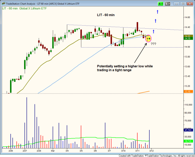 $LIT hourly bull flag