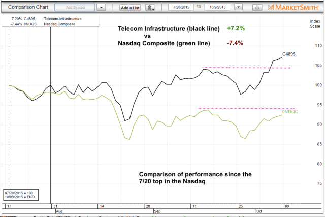 $comparison telecom vs nasdaq