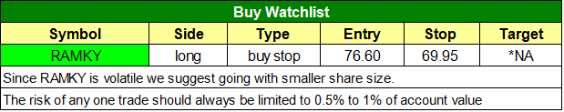 todays watchlist