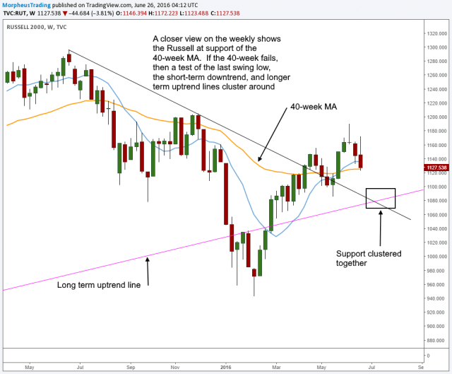 Russell weekly