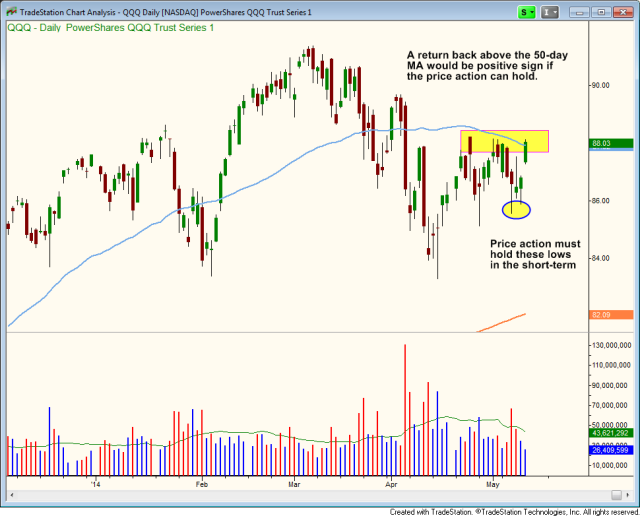 $QQQ testing 50-day moving average