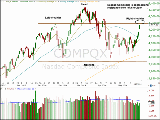 NASDAQ head and shoulders
