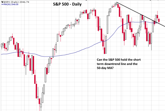 $SPY S&P 500 daily chart