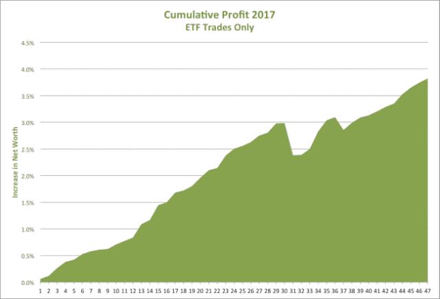 Jack Lofits ETF trade profits