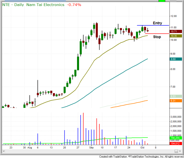 Tight consolidation at highs