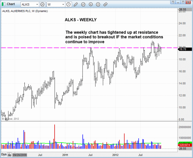 $ALKS BULLISH PATTERN