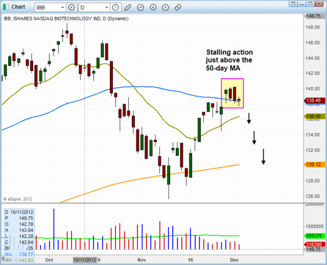 $IBB HEAD AND SHOULDERS PATTERN