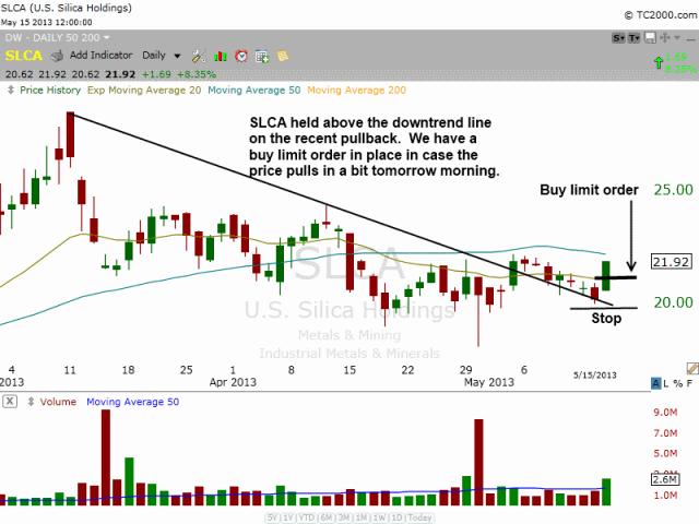 $SLCA Downtrend line break