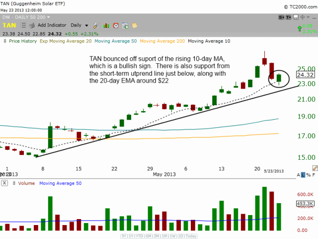 $TAN pullback entry