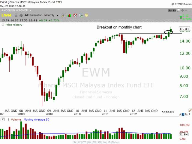 $EWM Monthly breakout