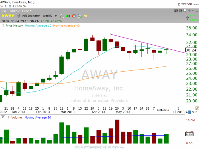 $AWAY bullish consolidation