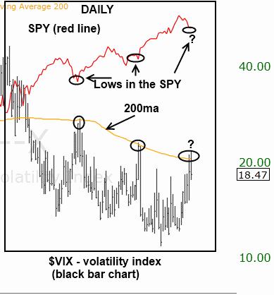$VIX spiked