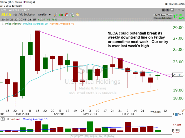 $SLCA downtrend line breakout