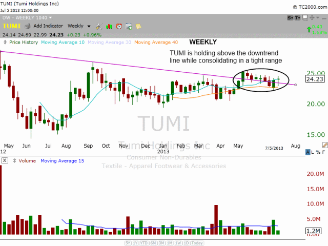 $TUMI WEEKLY DOWNTREND LINE