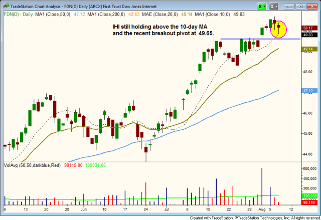 $FDN strong uptrend