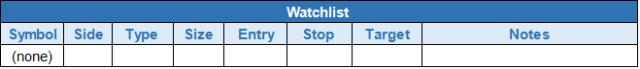 $todays watchlist
