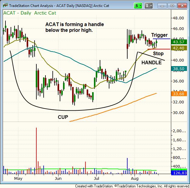 $ACAT chart pattern