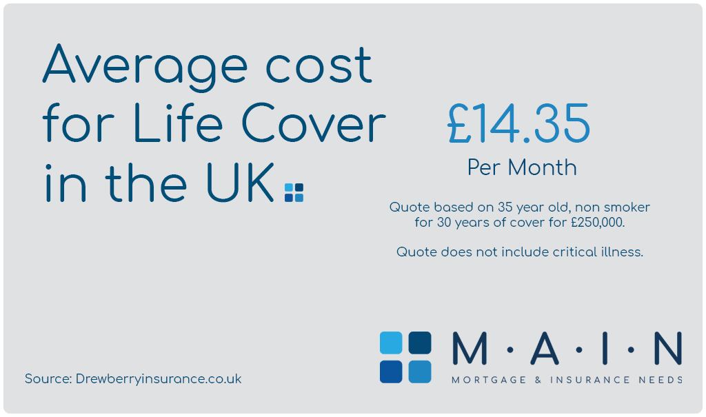 Life Insurance average UK cost