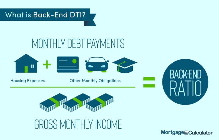 Debt-to-Income Ratio Calculator for Mortgage Approval: DTI Calculator