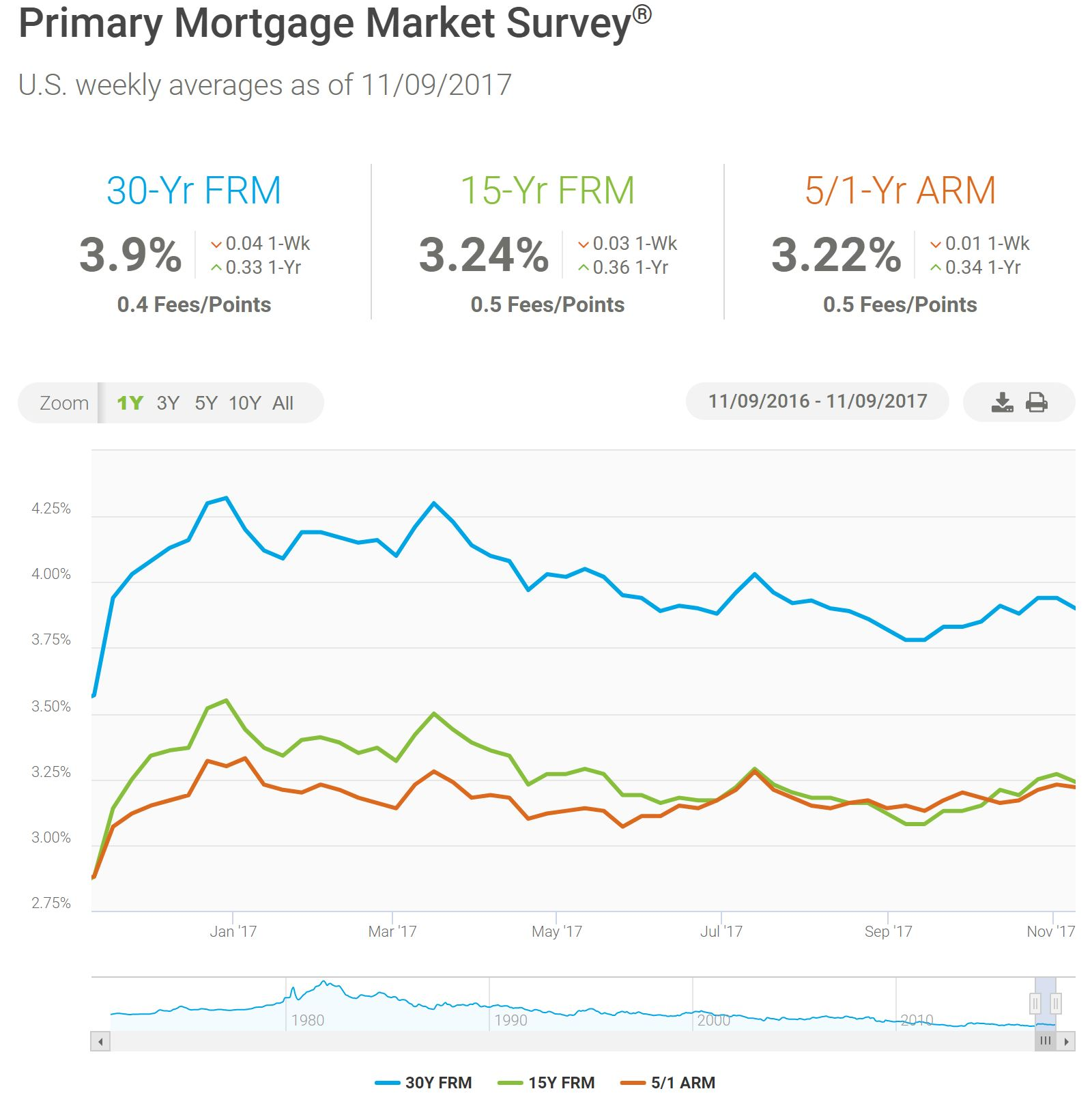 Mortgage rates seattle