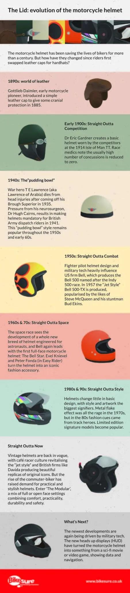 helmet infographic