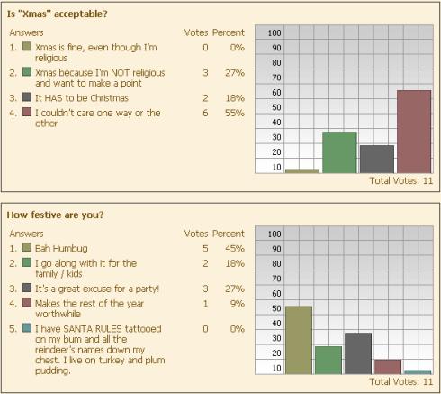 Results of Xmas poll