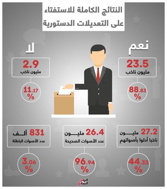 نتيجه الاستفتاء علي الدستور