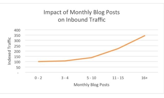 5 Ways to Avoid Writing Blog Content Nobody Will Read