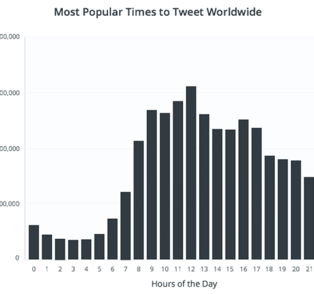 How to Grow Your Twitter Followers Organically