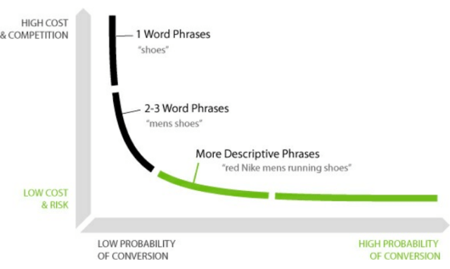 How to find the right keywords to improve your search ranking