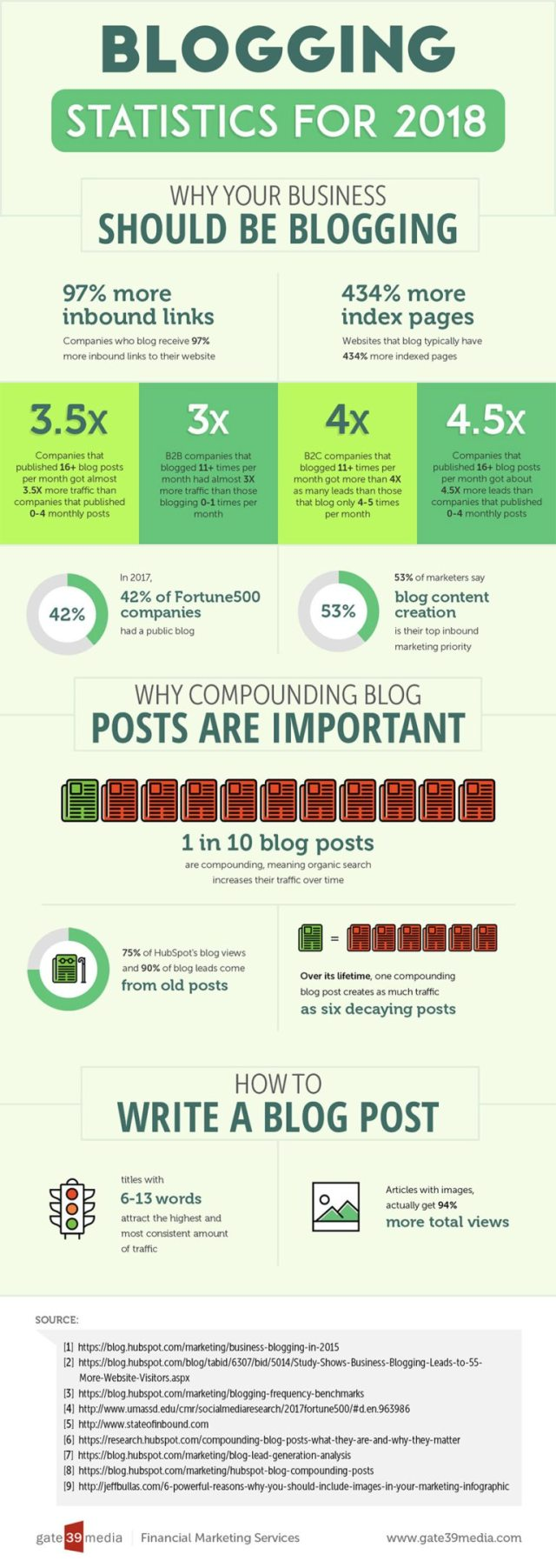 Do you have what it takes to create viral blog posts? Where and how do you start to make your blog posts go viral?
