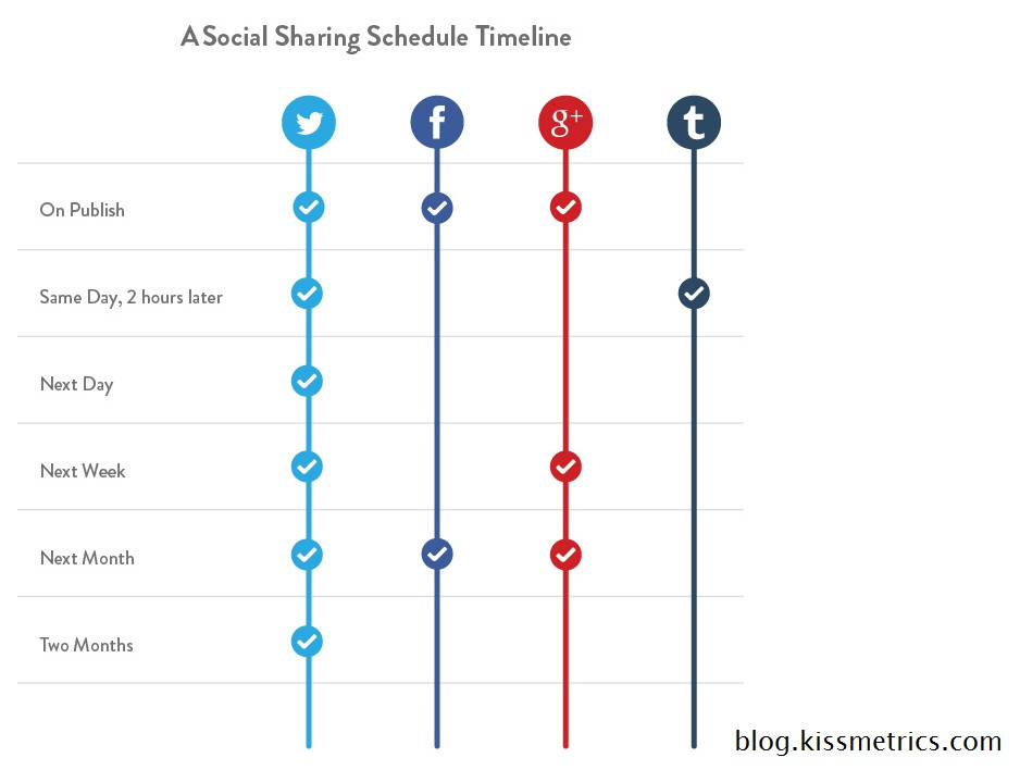When to share your blog post #blogging
