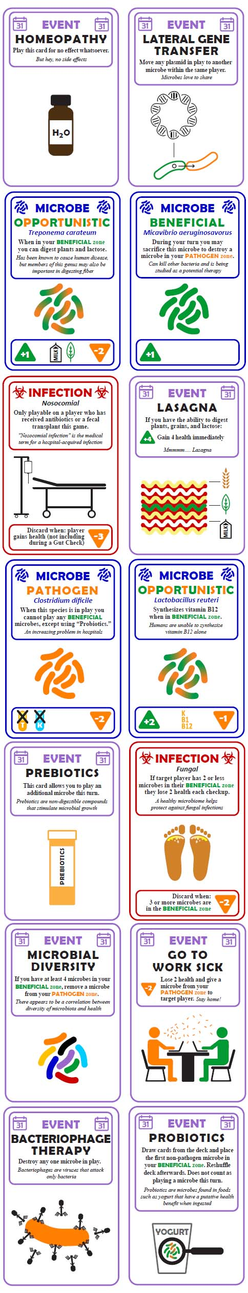 Gut Check: The microbiology game |