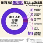 stats about sexual assault in canada infographic