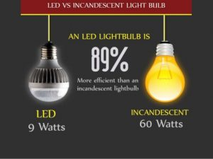 Everything You Need To Know About Led Light Bulbs 8 638