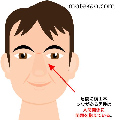 眉間に横1本のシワがある人は人間関係で問題を抱えている