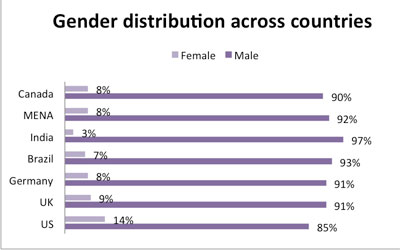 Chart of Wikipedia gender distribution across countries