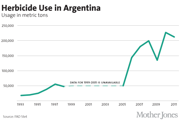Herbicide Use in Argentina