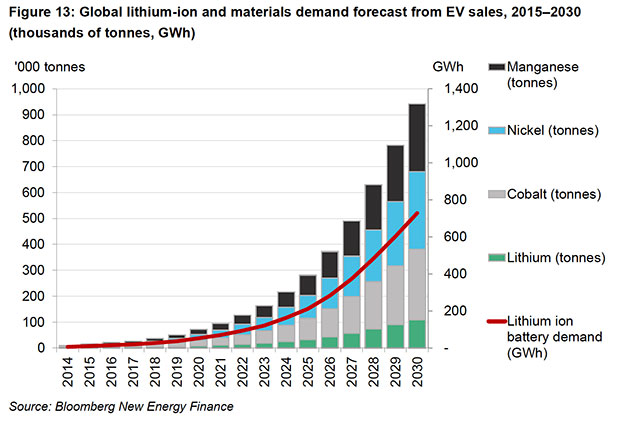 Image result for Lithium & Cobalt demand