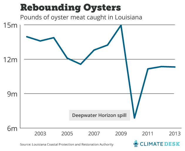 oyster graph