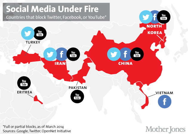 Here Are the Countries That Block Facebook, Twitter, and YouTube