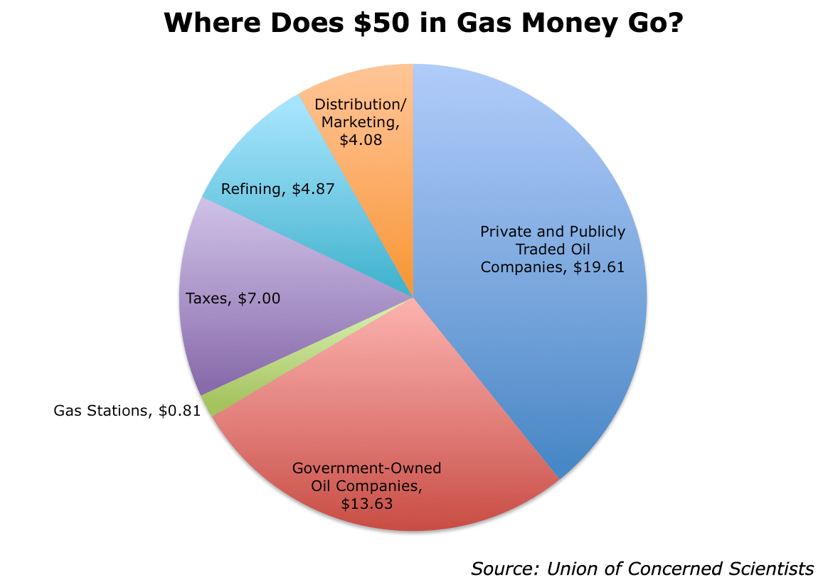 Charts You Will Spend 22 000 On Gas Over Your Car S