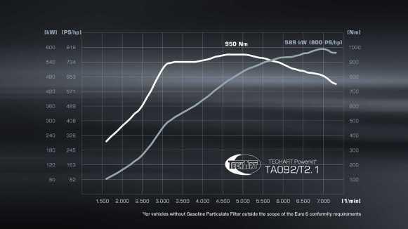 TechArt GTstreet R Cabriolet 2021: Un GT2 RS Cabrio que no hemos visto de manera oficial