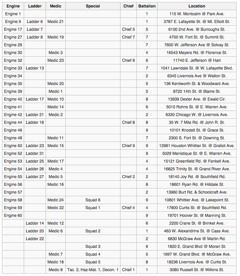2detroit-fire-department-wikipedia-the-free-encyclopedia